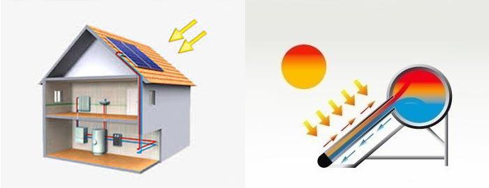 Solar Heater or Solar Boiler Function
