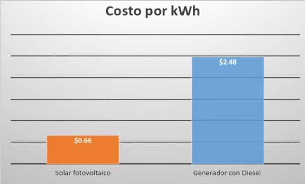 Solar Cost per Watt