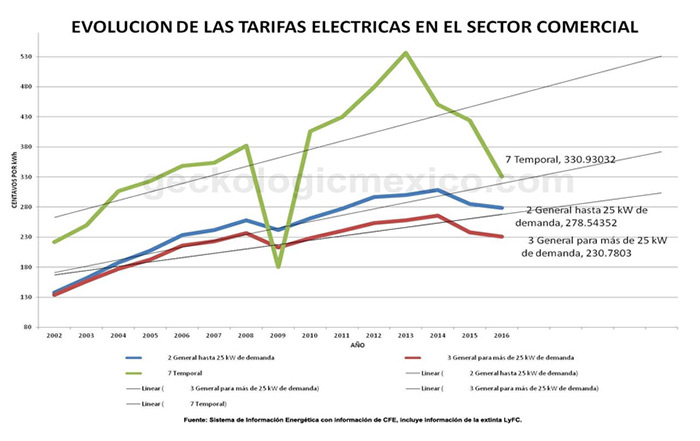 Evolution of commercial electricity rates