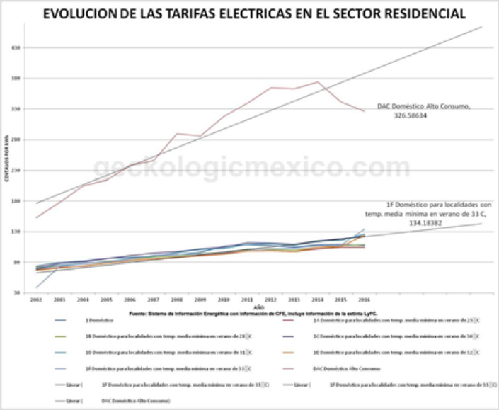 Evolution of residential electricity rates