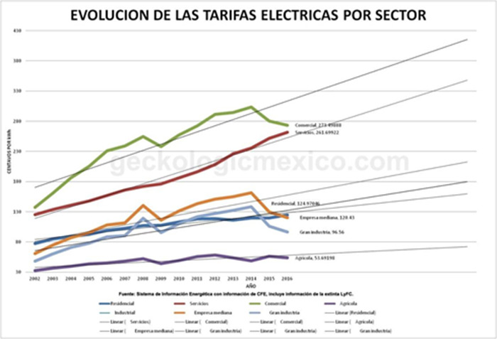 Evolution of electric rates by sector