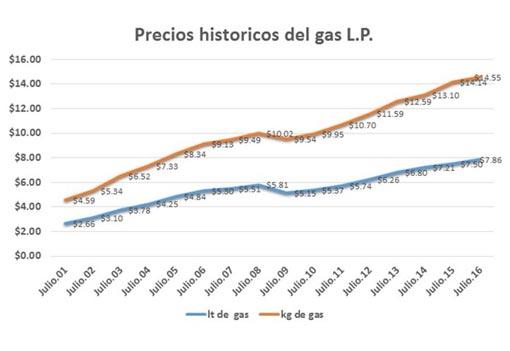 LP Gas Price