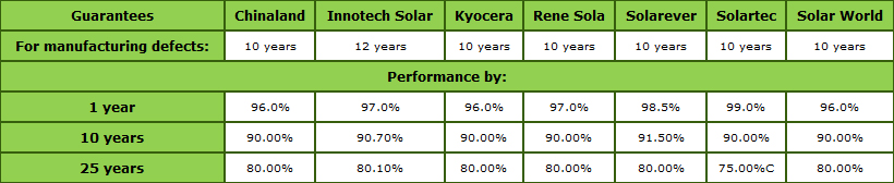 Solar Equipment Brand Guarantees