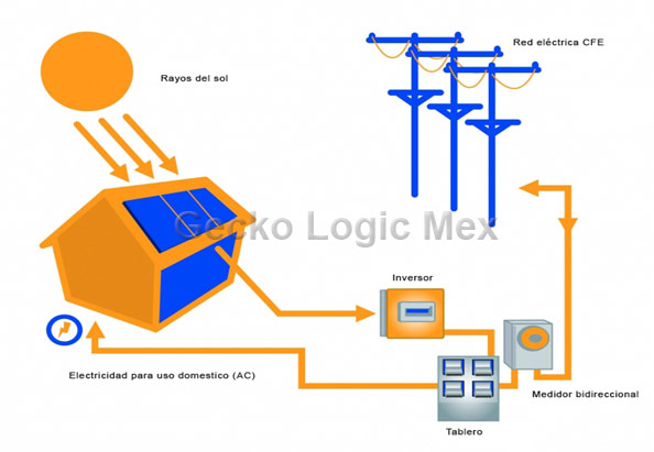 Solar Energy Installation Explained