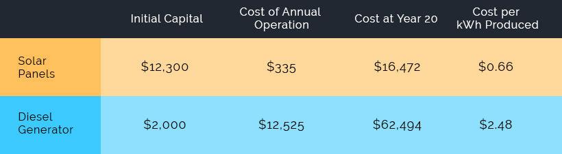 Solar Energy Prices